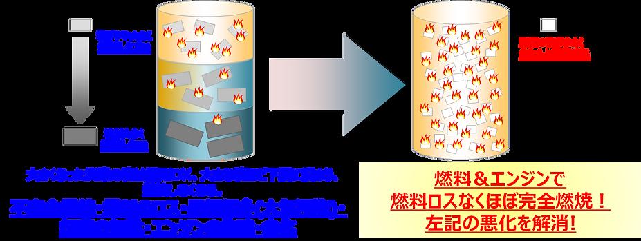 燃料の「炭素結合」を解消し、不飽和炭化水素(燃えない燃料)を飽和炭化水素(燃える燃料)に変える事で完全燃焼が促進され、燃料のロスを改善します。