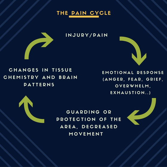 The Cycle of Pain