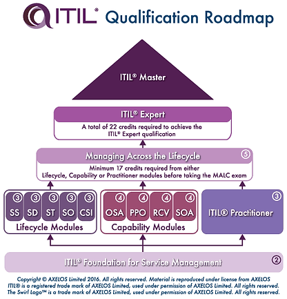 IT-Training-Certification-Map.png