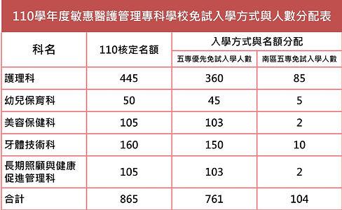 110年入學新生人數.jpg
