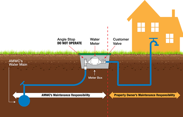 diagram of residential water service