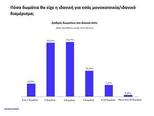 ΠΑΝΕΥΡΩΠΑΙΚΗ ΕΡΕΥΝΑ Ακίνητα: 7 στους 10 μένουν σε ιδιόκτητο σπίτι - Το 33% έχει εξοχικό - Πάνω από 2