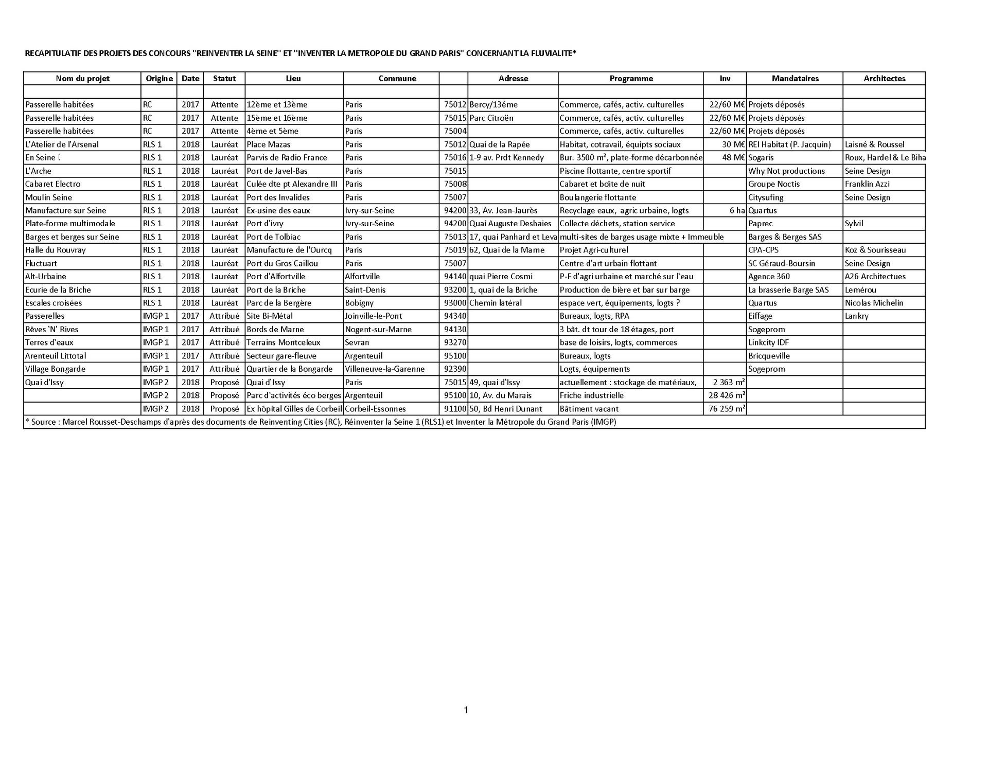 Annexe_1._Rousset-Deschamps_liste_projet