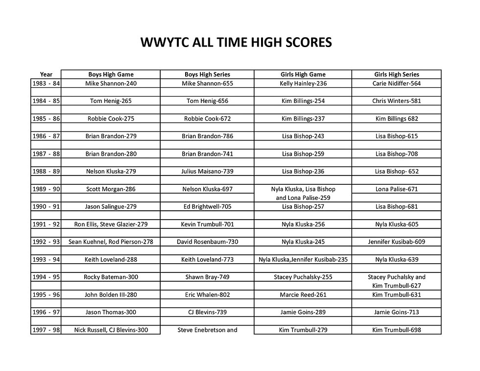 WWYTC ALL TIME HIGH SCORES_page-0001.jpg