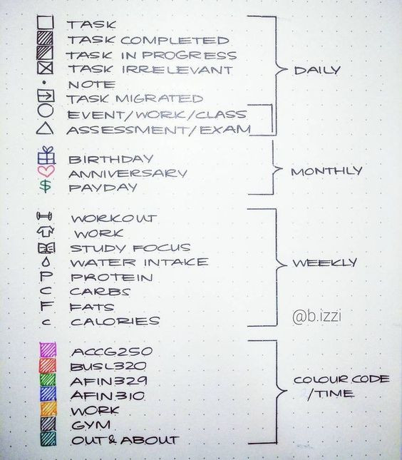 http://zenofplanning.com/perfect-bullet-journal-key/