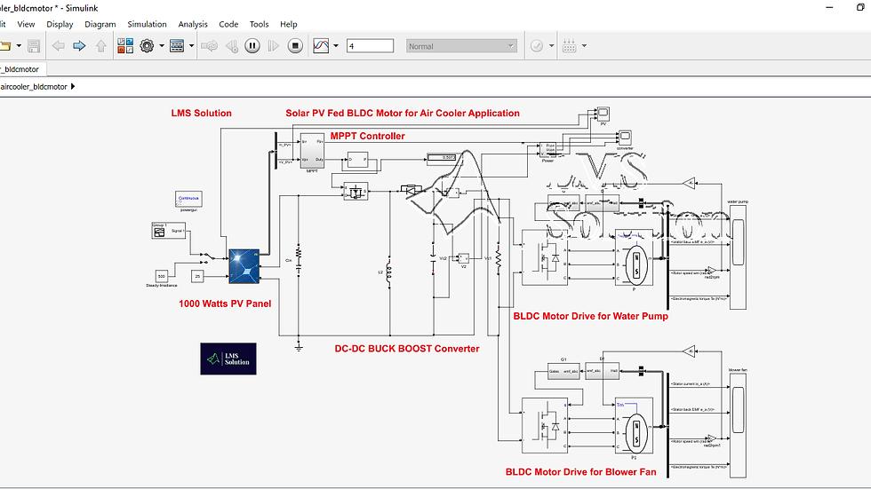Solar PV Fed Buck boost Converter Based BLDC Motor for Air Cooler Application