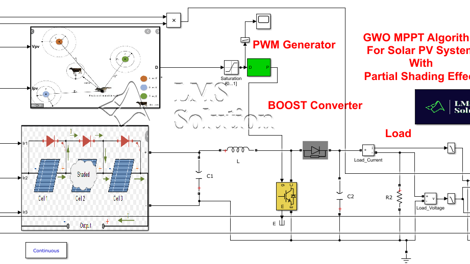 Grey wolf MPPT for Partial Shaded Solar PV system