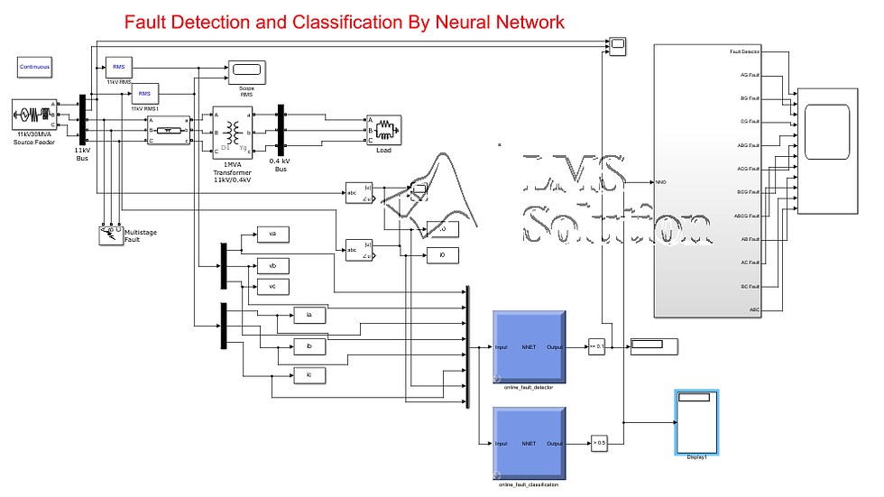 Fault detection and classification using artificial neural networks