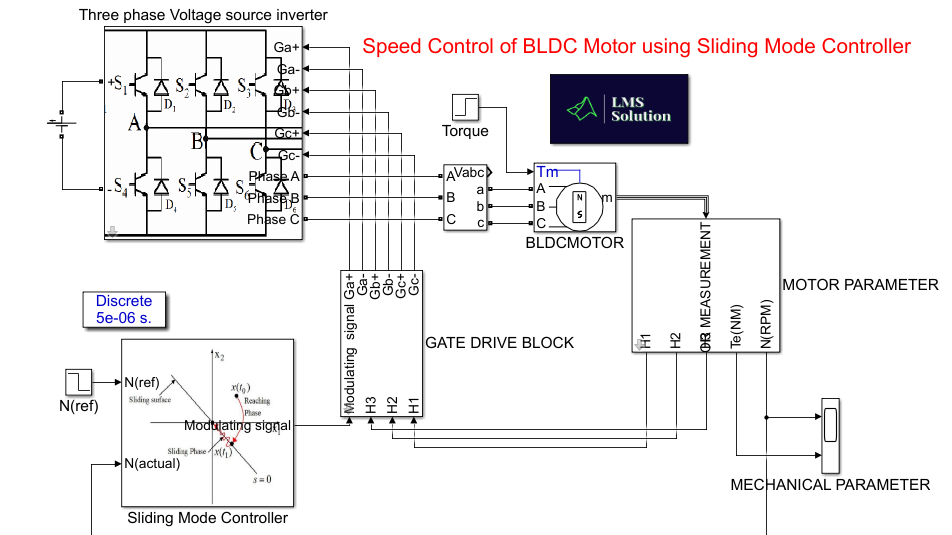 Speed Control of BLDC motor using Sliding Mode Control