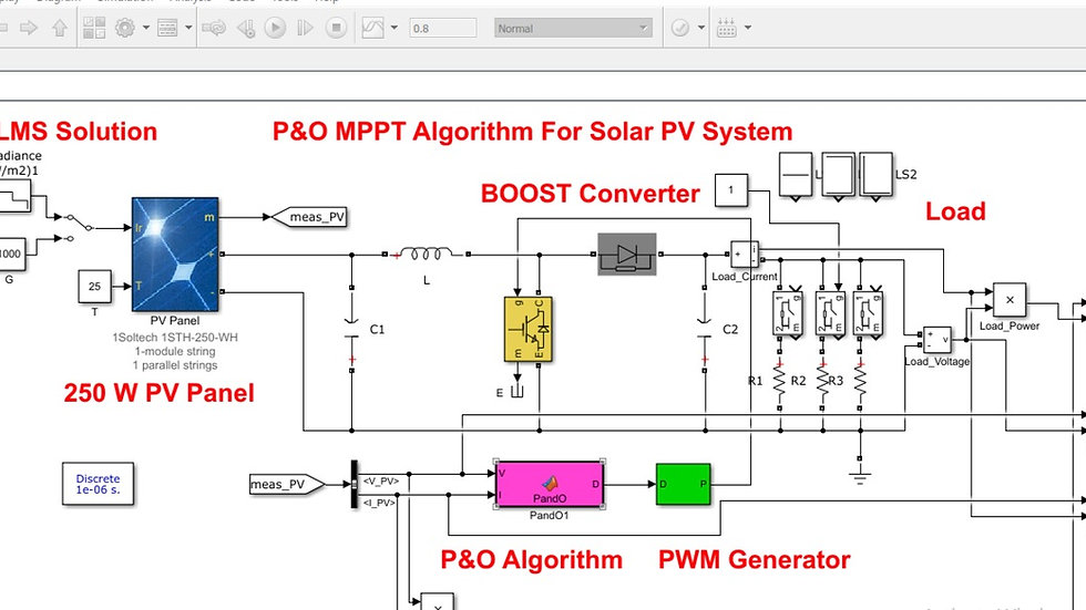 MATLAB -MPPT-PO-Solar PV System