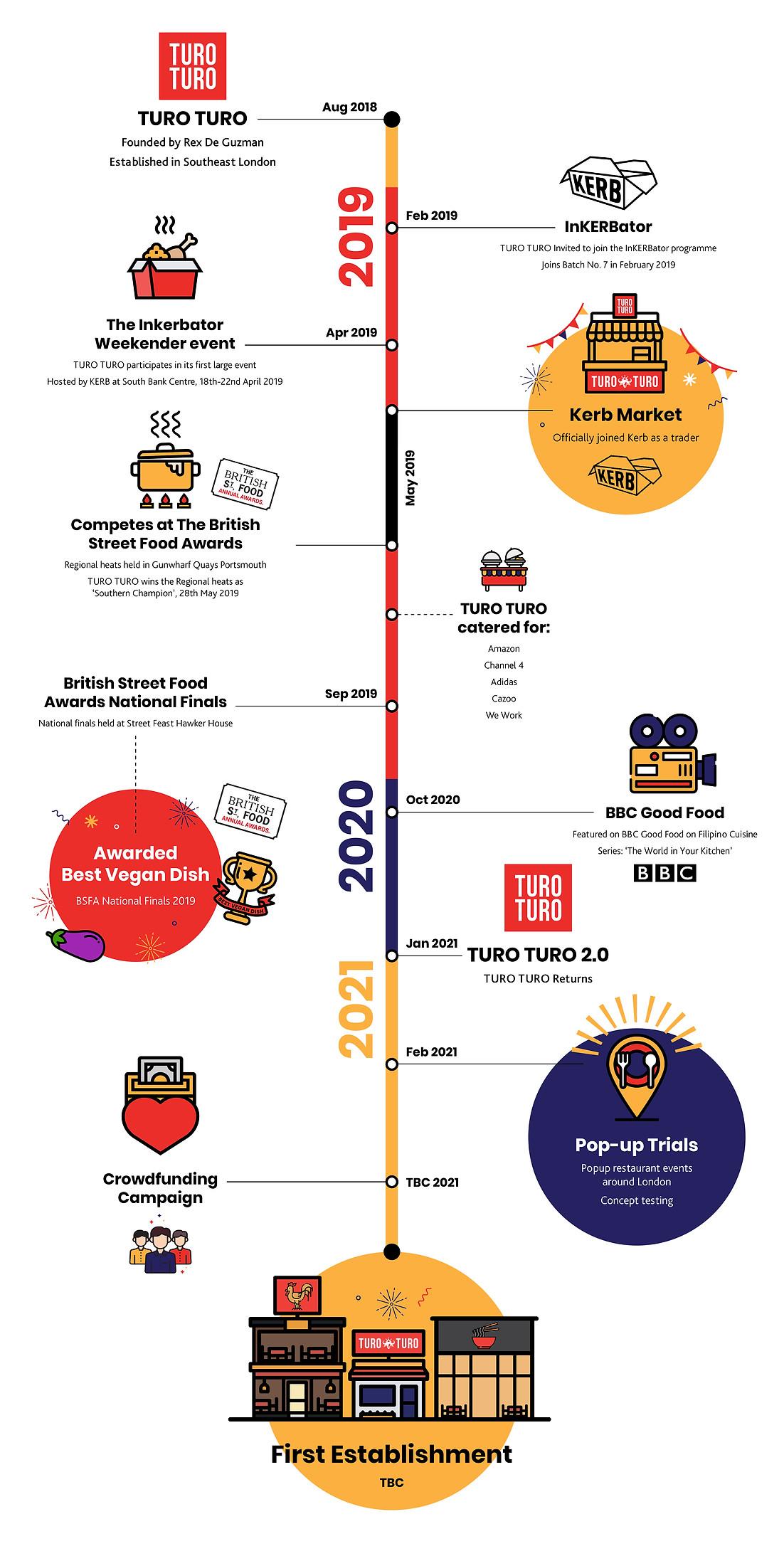 TuroTuro timeline infographic_v3.jpg