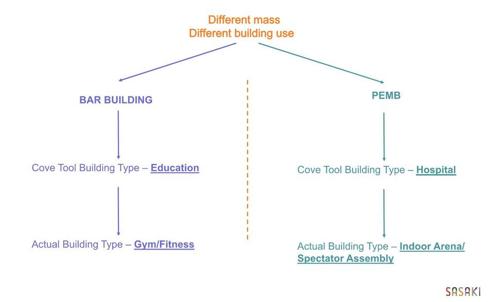 Cove Tool educational meeting material