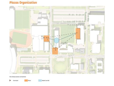 Plaza's organization diagram