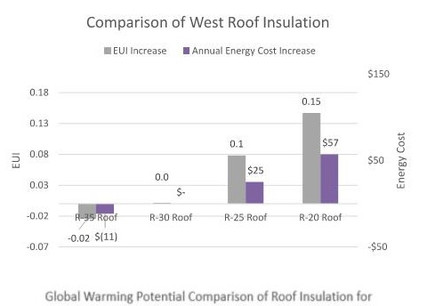 Comparison of Roof insulation