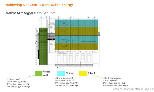 Preliminary Analysis of PV panels efficiency based on building orientation and roof slope