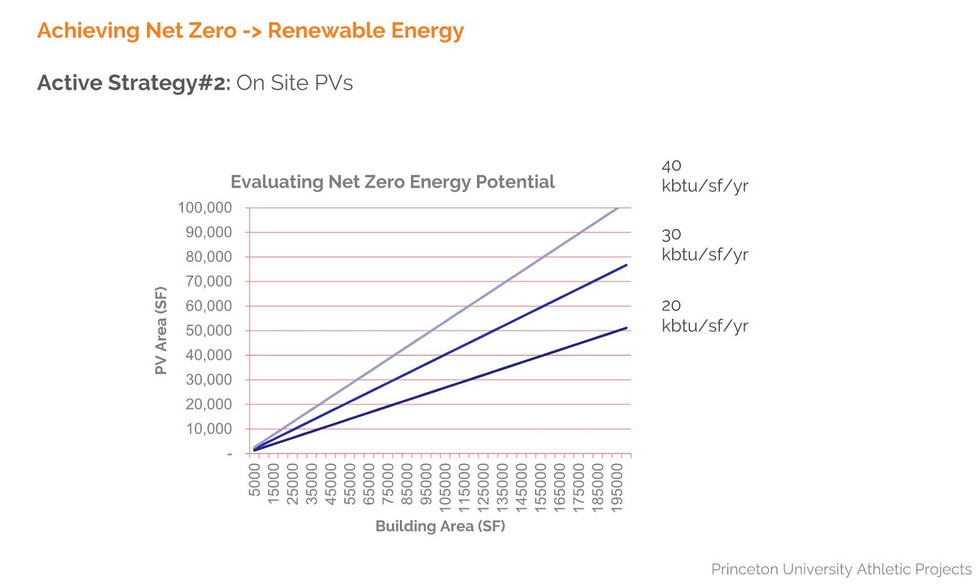 Net Zero Energy Potential