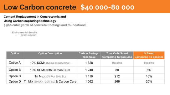Low Carbon Concrete proposal