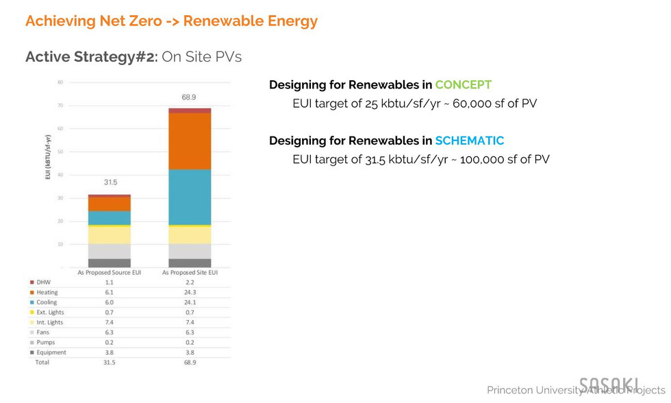 Source and Site Energy Use Intensity