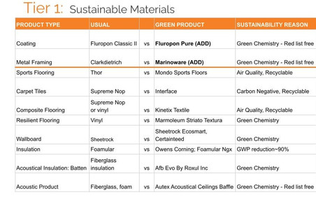 List of Materials for Sustainability Advocacy Committee Allocation Request