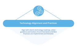 Technology Alignment and Practices