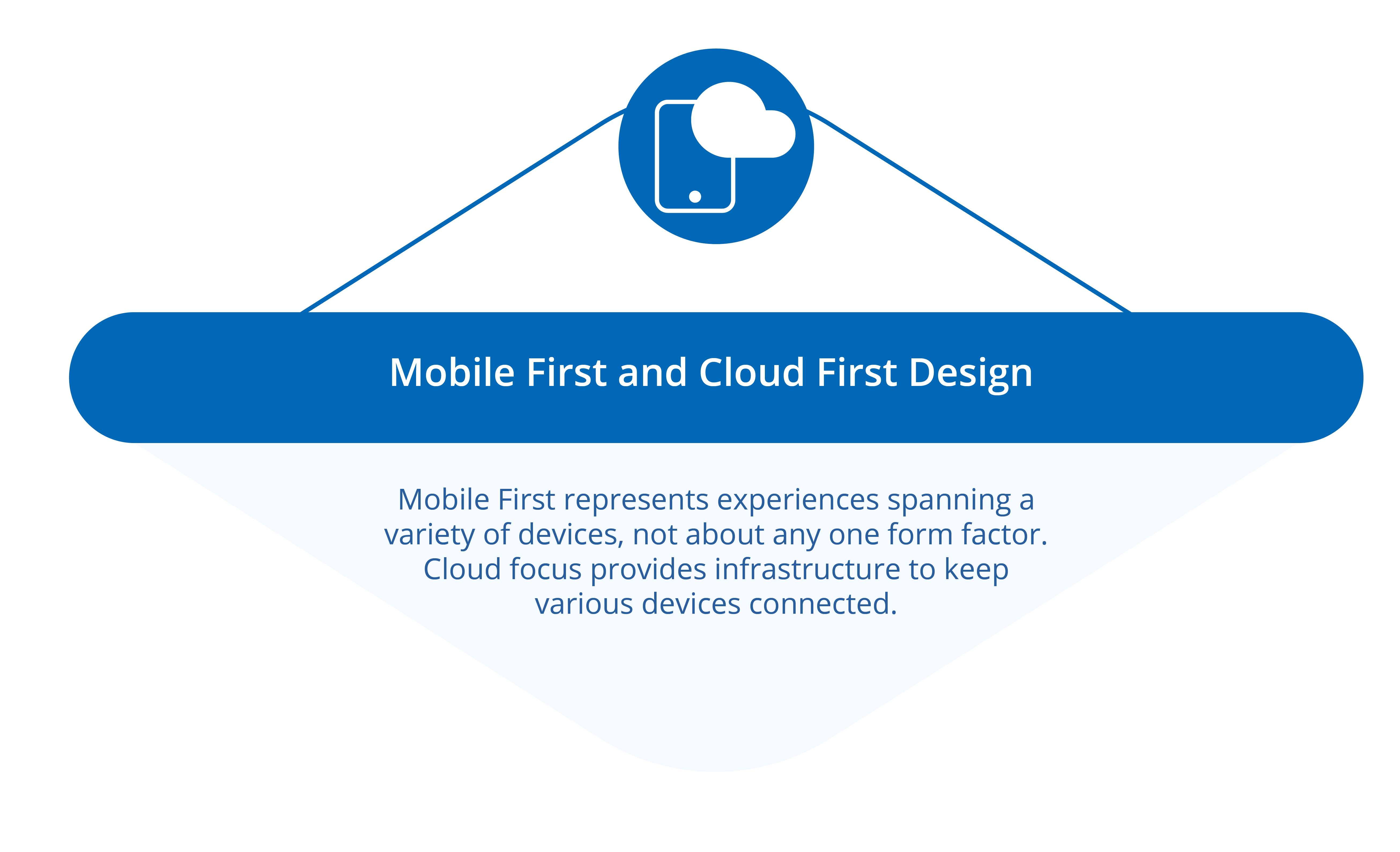 Mobile First and Cloud First Design