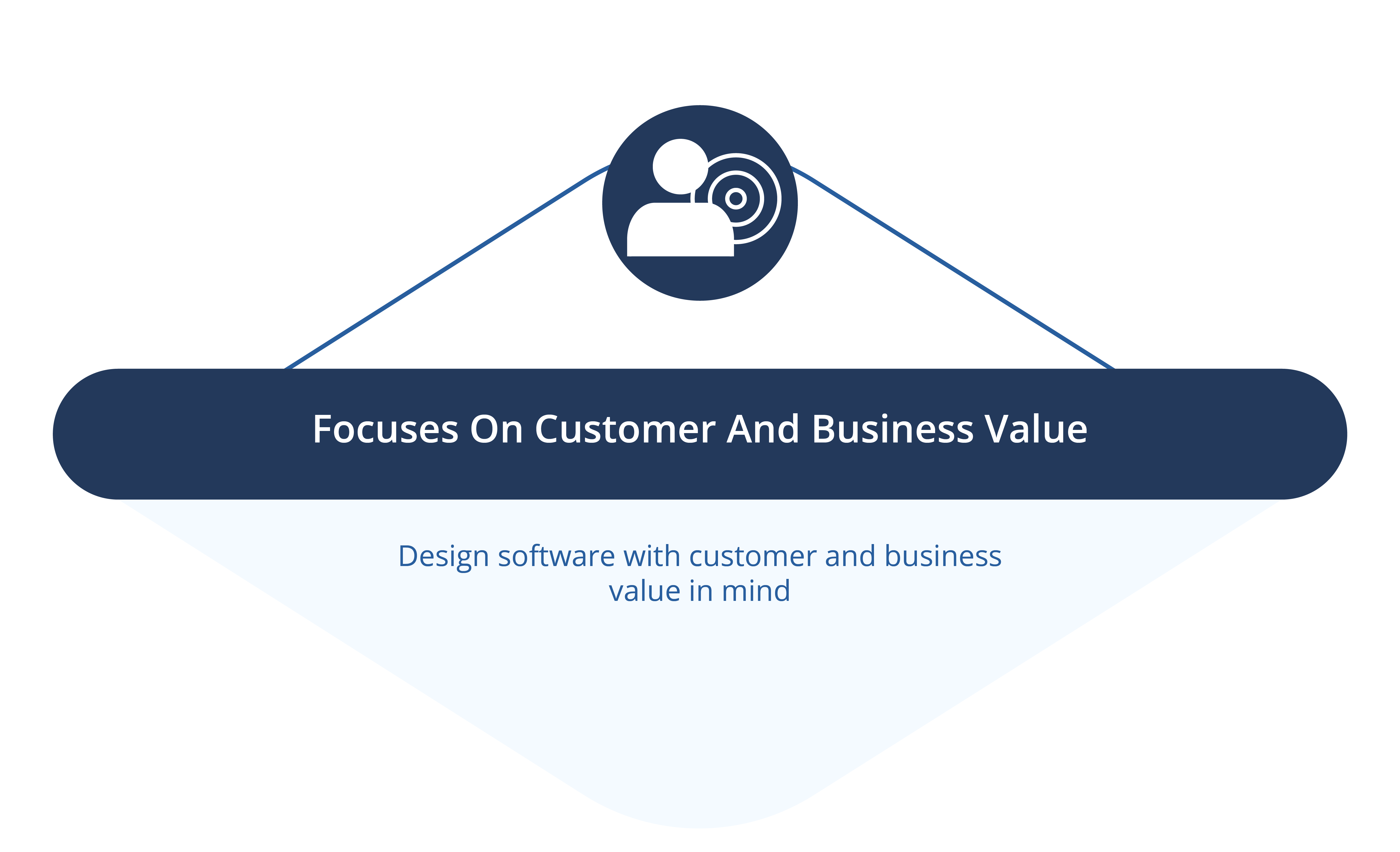 Focuses On Customer And Business Value