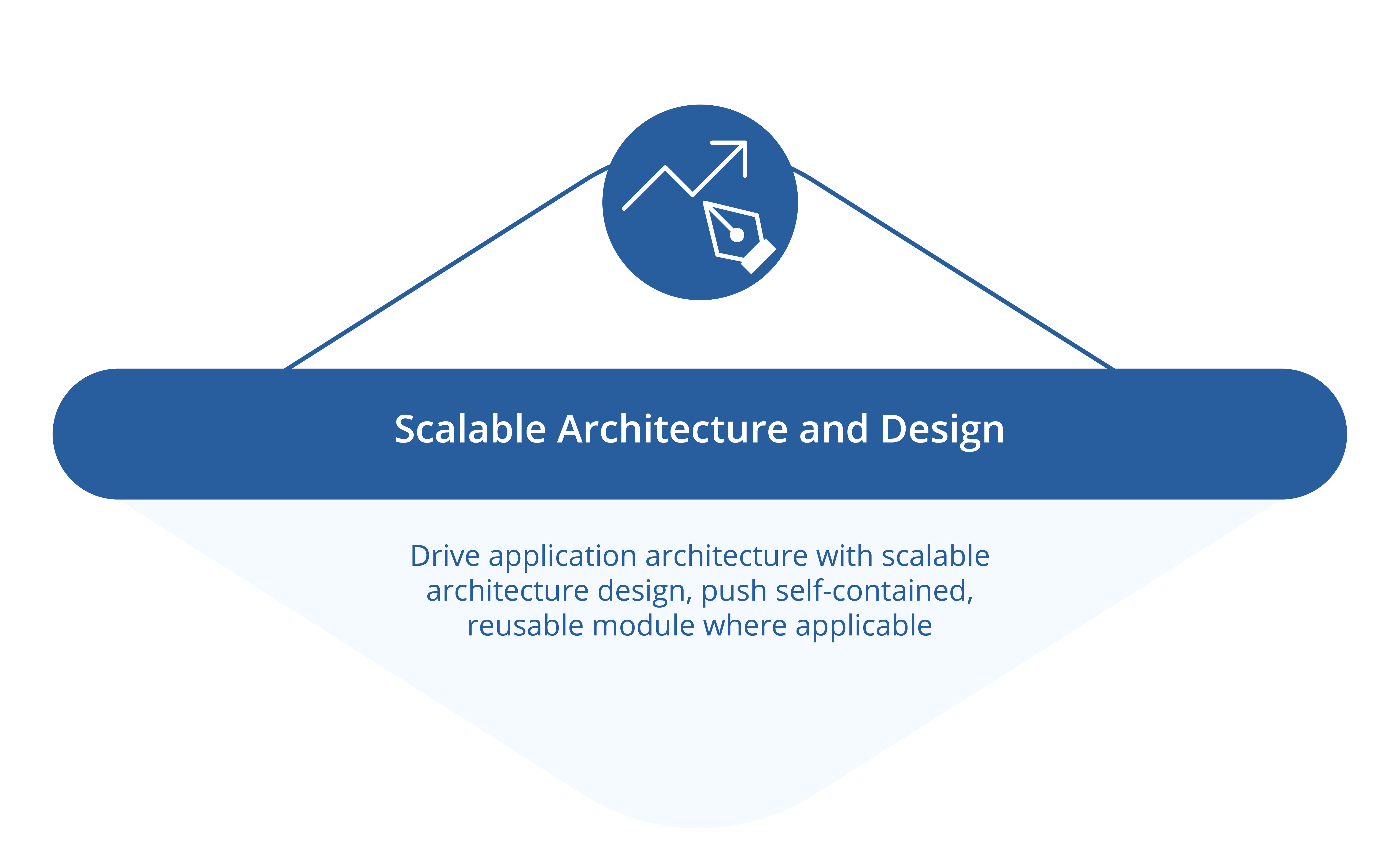 Scalable Architecture and Design