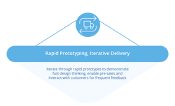 Rapid Prototyping, Iterative Delivery