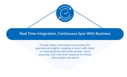 Real Time Integration, Continuous Sync W