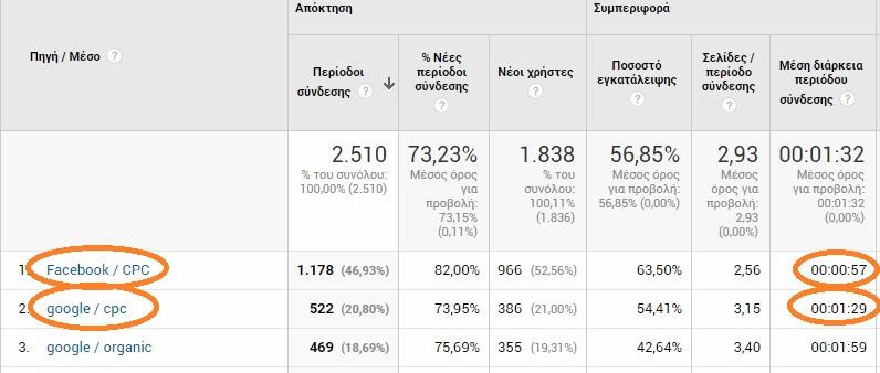 analytics - facebook vs adwords statistics
