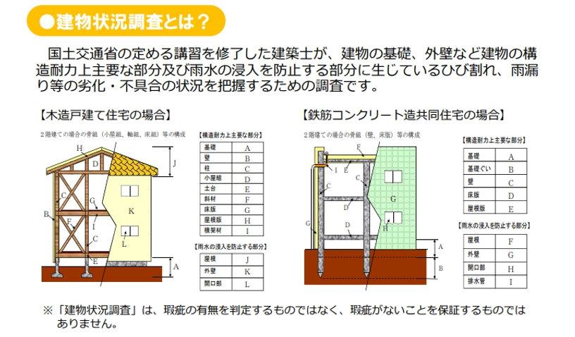 インスペクション 建物状況調査