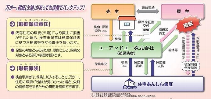 インスペクション ホームインスペクション 建物状況調査 既存住宅瑕疵保険