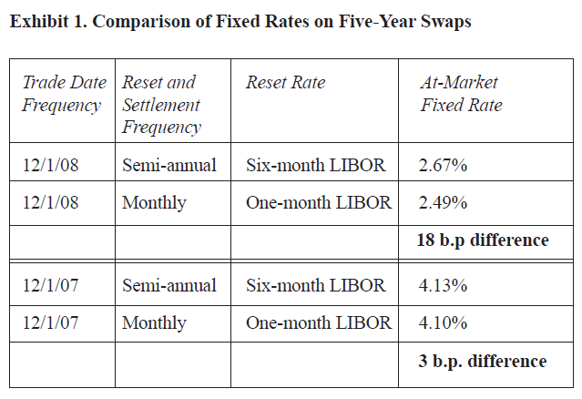 Exhibit 1. Comparison of Fixed Rates on Five-Year Swaps