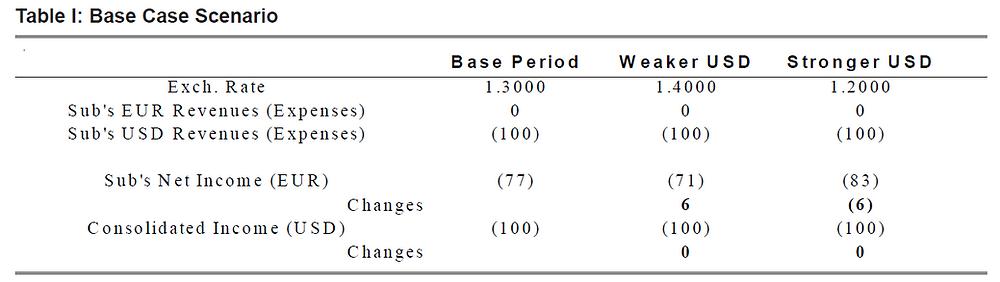 Table 1 Base Case Scenario