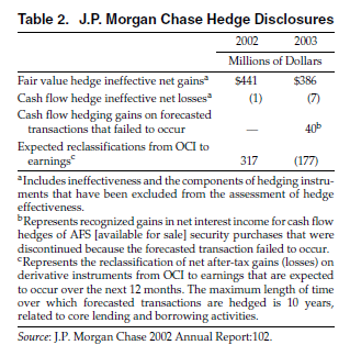 Table 2. JP Morgan Chase Hedge Disclosures