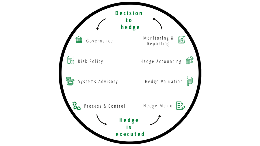 Decision to hedge (4).png