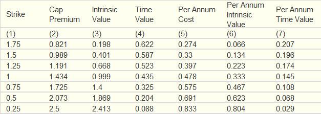 Alternative Cap Valuations (Percent of Notional)