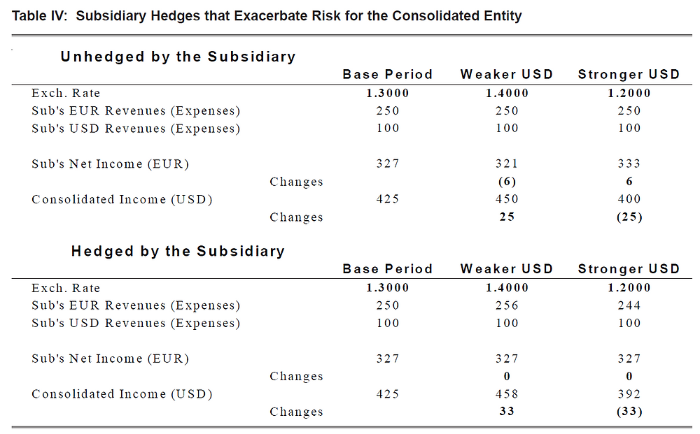 Table IV: Subsidiary Hedges that Exacerbate Risk for the Consolidated Entity
