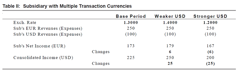 Table II: Subsidiary with Multiple Transaction Currencies