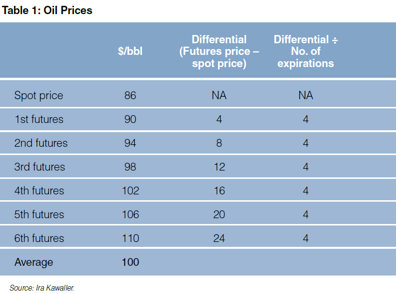Table 1: Oil Prices