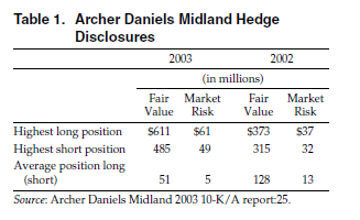 Table 1. Archer Daniels Midland Hedge Disclosures