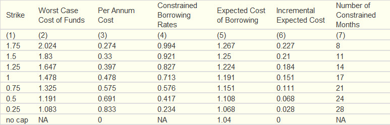 Expected Cost of Borrowing (Percent, per year)