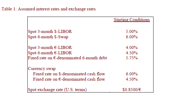 Table 1: Assumed interest rates and exchange rates
