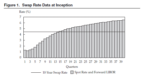 Figure 1. Swap Rate Data at Inception