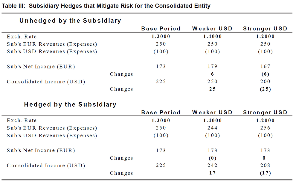 Table III: Subsidiary Hedges that Mitigate Risk for the Consolidated Entity