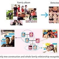 kinship recognition
