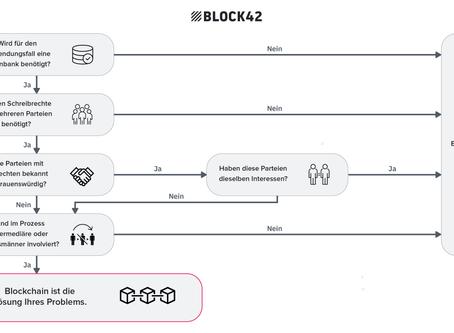 Blockchain Use Cases mit Mehrwert