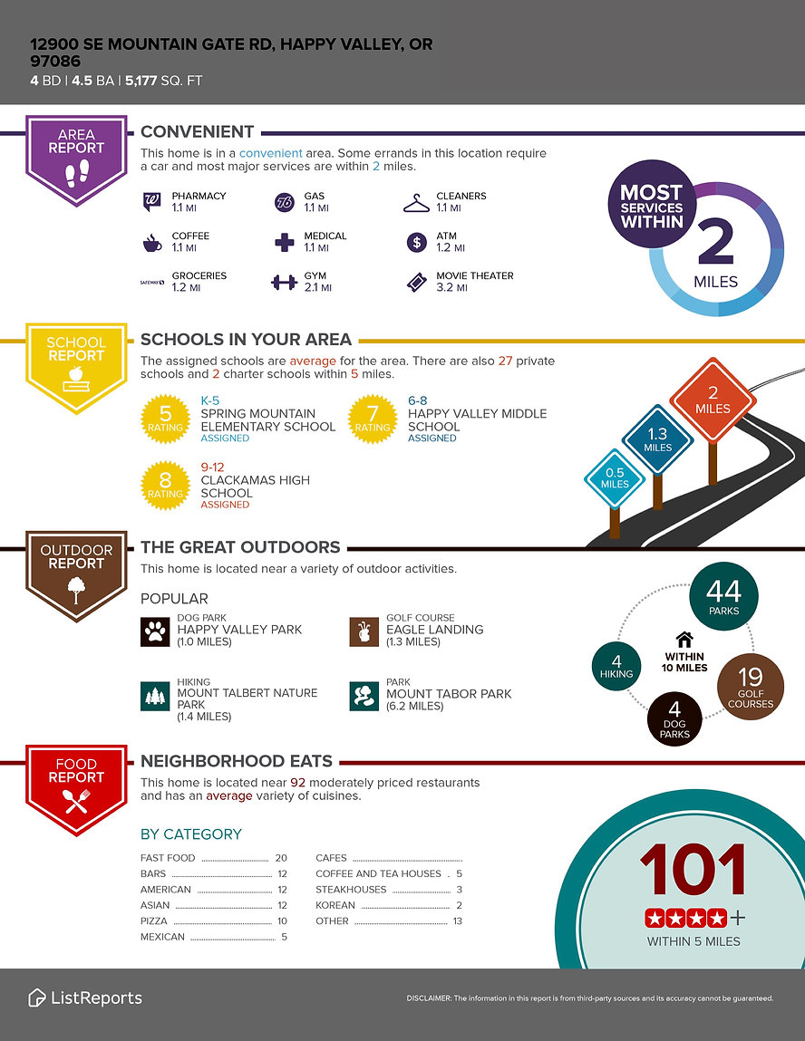 Property Infographic - Mountain Gate Rd.