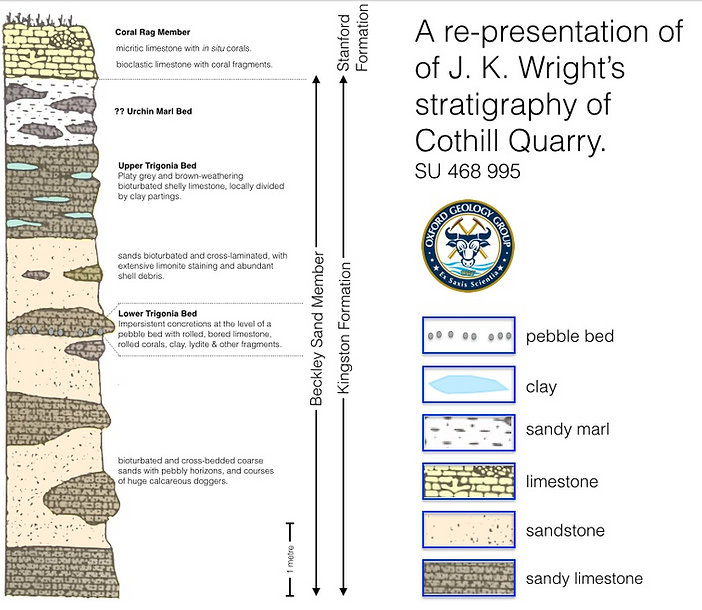 JK. Wright (2002)  Stratigraphy of Cothill re-presentation by Oxford Geology Group (2014)