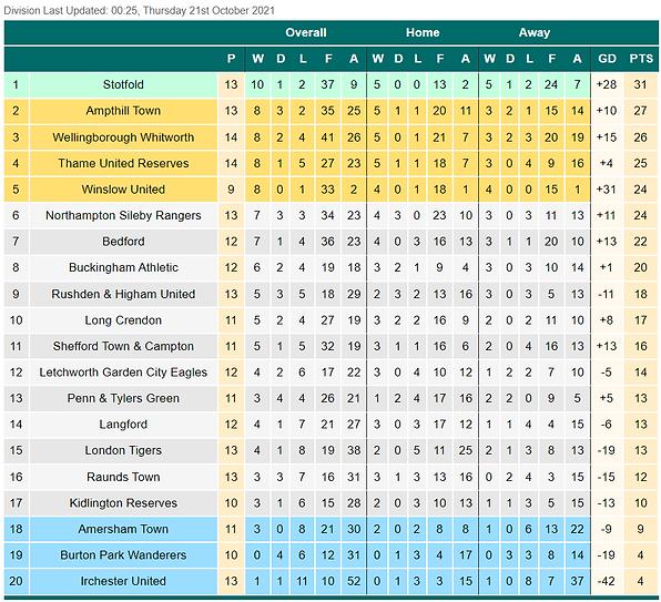 league table 2021-10-21 110710.png